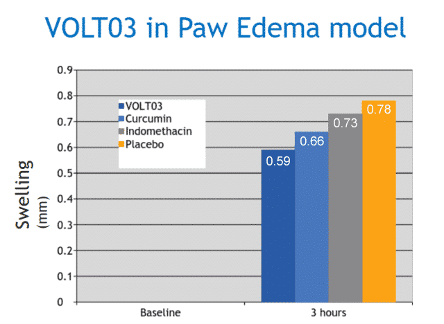 Volt03 in Paw Edema Model